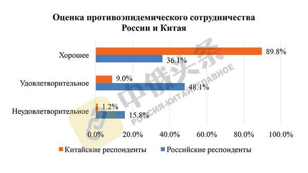 Итоги китайско-российского соцопроса Общественное мнение о Китае и России - 2020