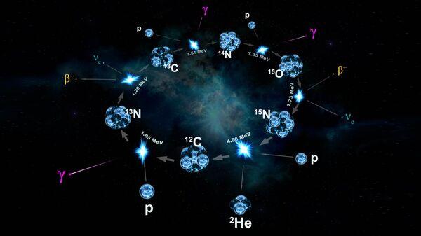 Реакции углеродно-азотного цикла на Солнце