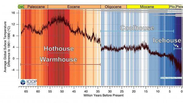 Кривая CENOGRID глобальных температур за последние 66 миллионов лет. За ноль принято среднее значение периода 1961–1990 гг