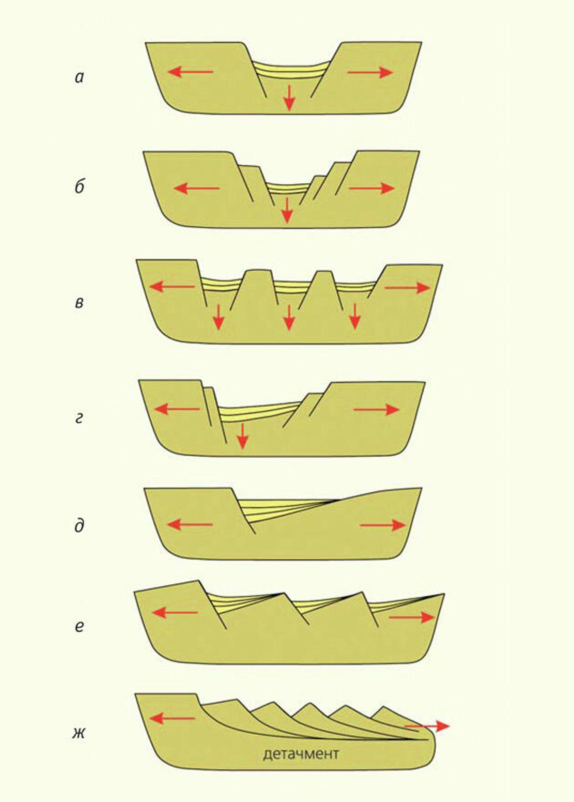Грабеновые структуры рифтовых впадин: а — простой симметричный грабен; б — ступенчатый (телескопированный); в — клавиатура блоков; г — асимметричный грабен; д — полуграбен на наклонном блоке; е — комбинация полуграбенов; ж — система из односторонне наклоненных блоков, относительно смещенных по листрическим сбросам и опирающихся на субгоризонтальную поверхность срыва растяжения (детачмент) - РИА Новости, 1920, 22.09.2020