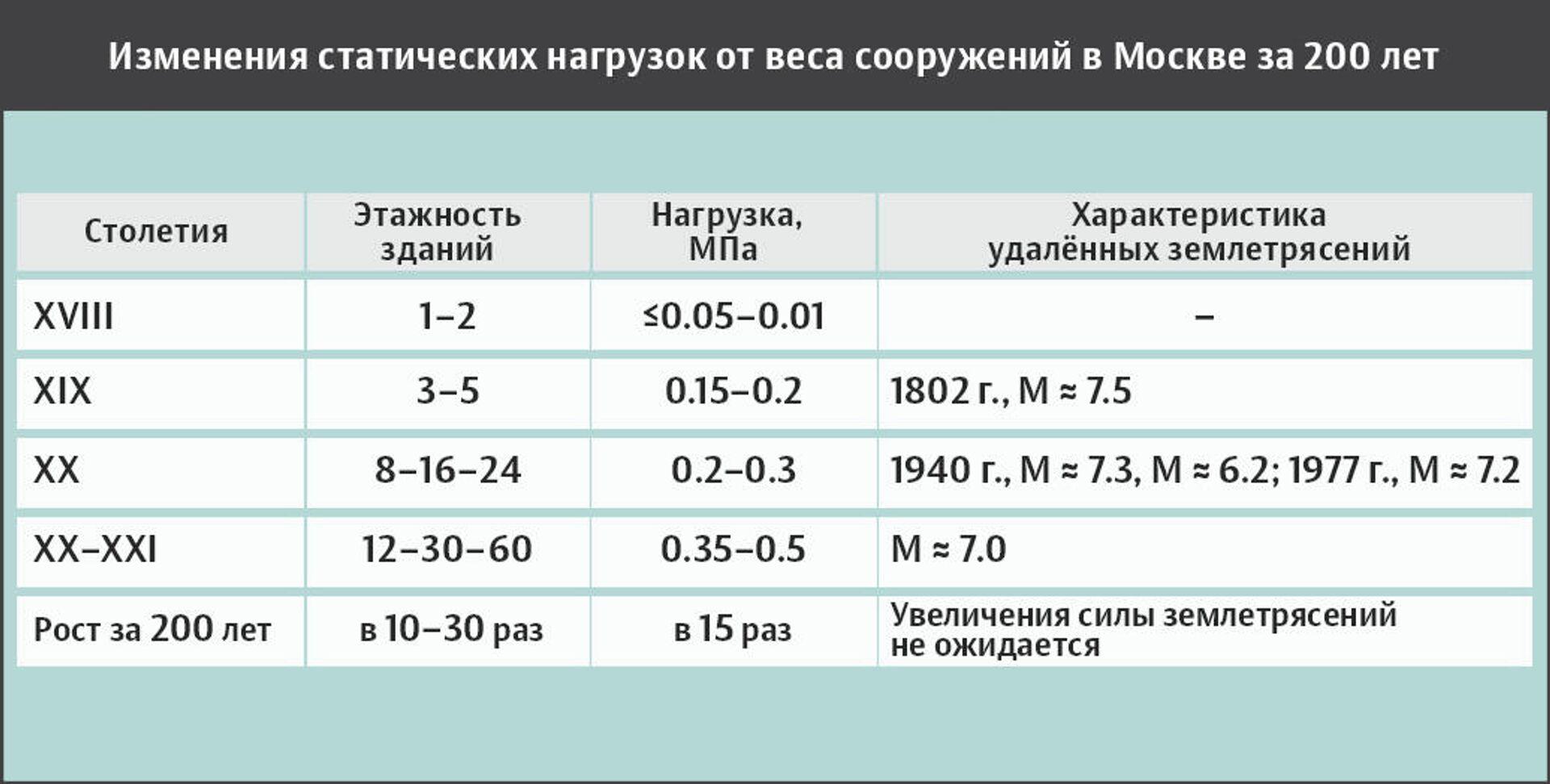 Изменения статических нагрузок от веса сооружений в Москве за 200 лет - РИА Новости, 1920, 22.09.2020
