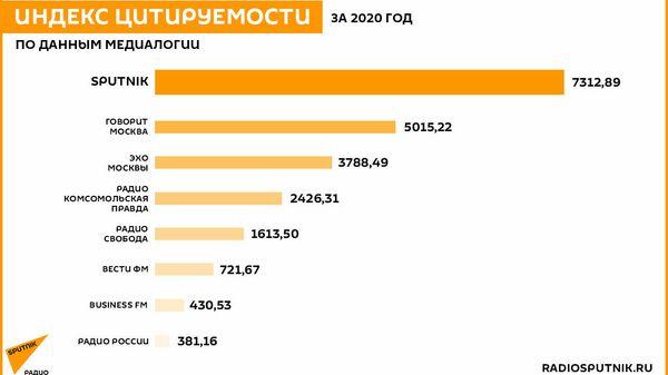 Радио Sputnik стало лидером рейтинга цитируемости СМИ за 2020 год