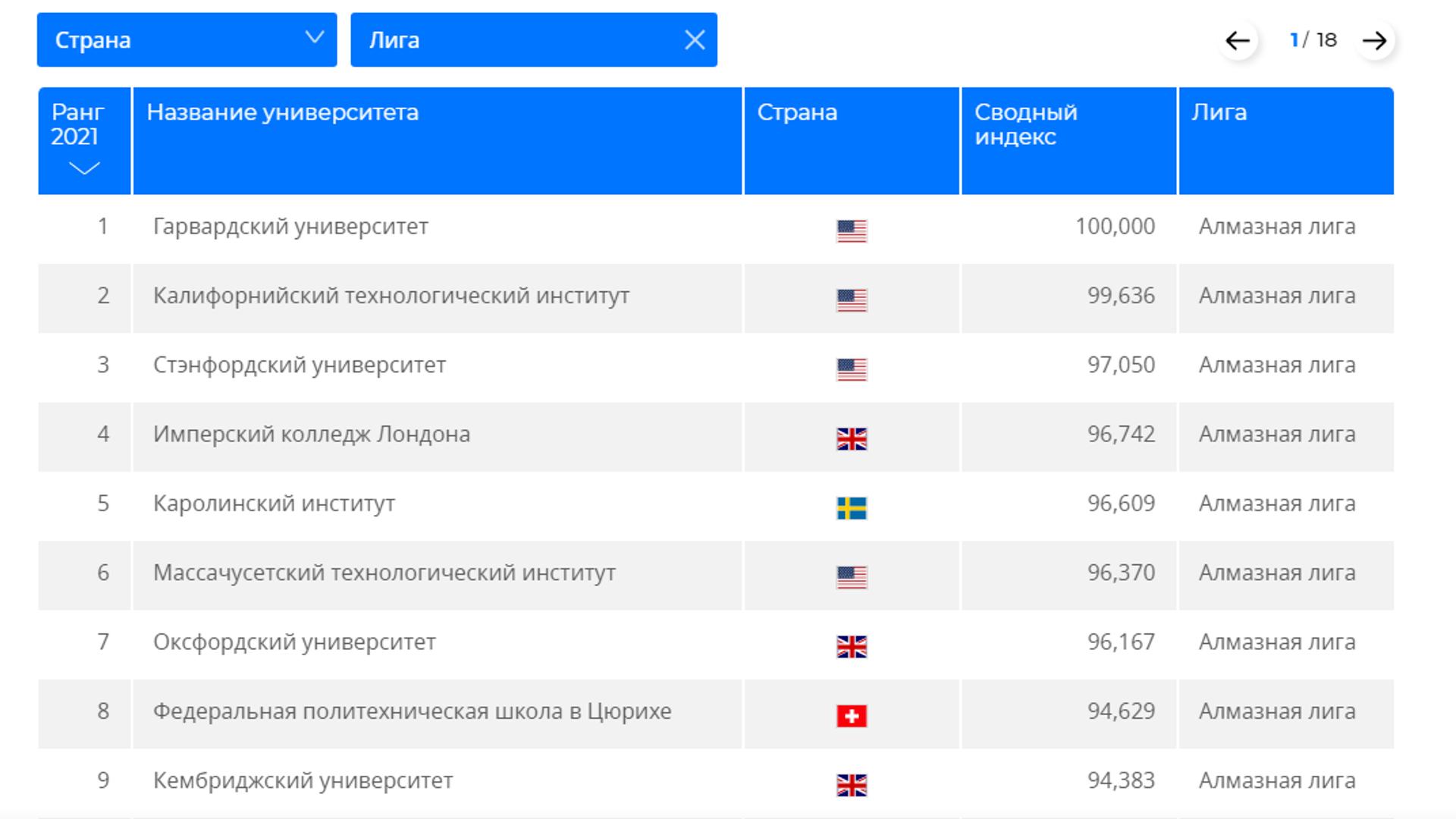 Мировой рейтинг университетов RUR - 2021 - РИА Новости, 1920, 27.04.2021