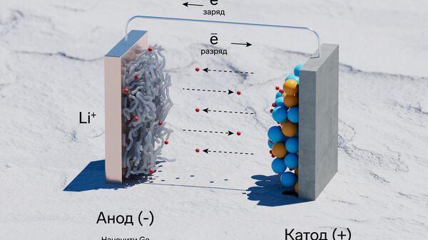 Конструкция литий-ионного аккумулятора, с анодом из нанонитей