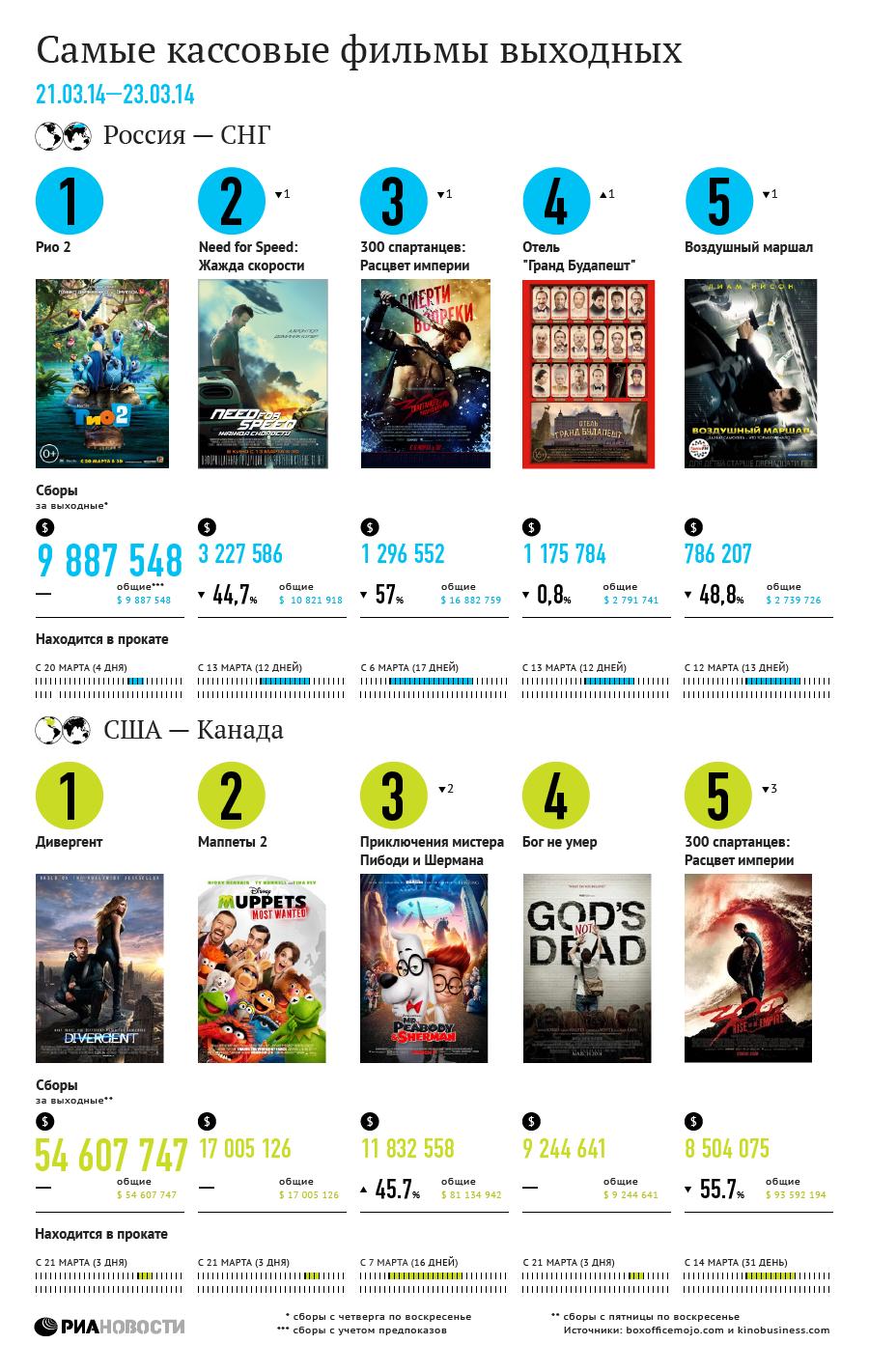 Самые кассовые фильмы выходных (21 - 23 марта)
