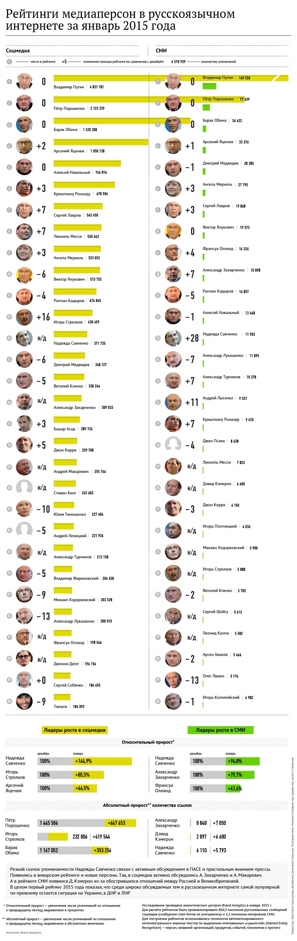 Рейтинги медиаперсон в русскоязычном интернете за январь 2015 года