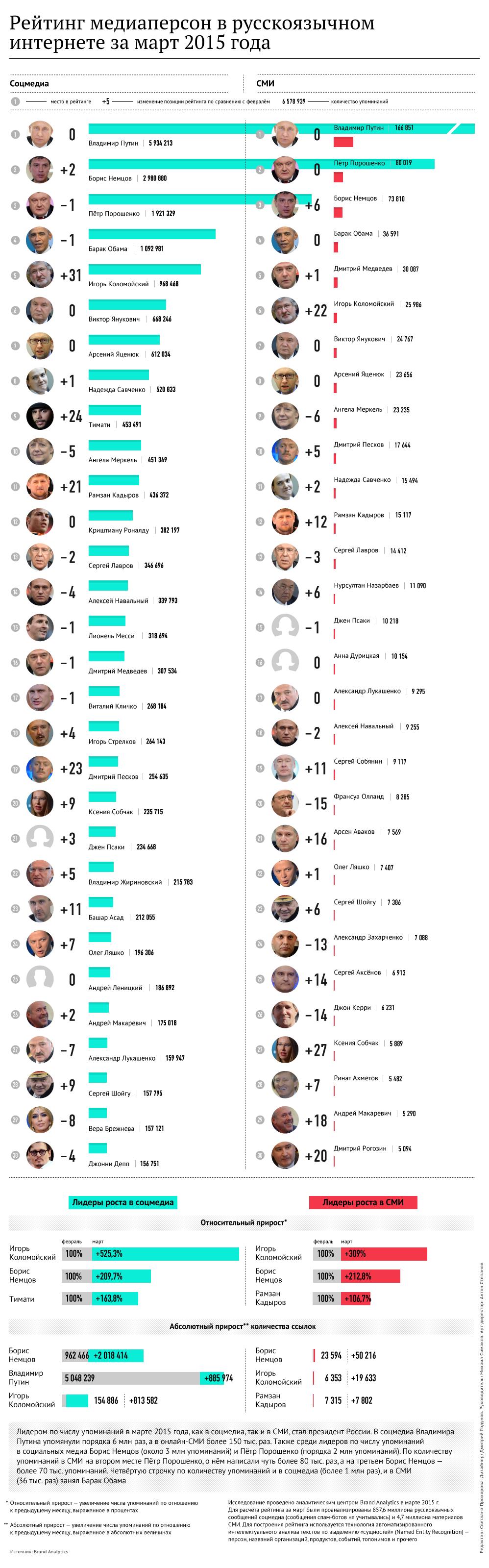 Рейтинг медиаперсон в русскоязычном интернете за март 2015 года