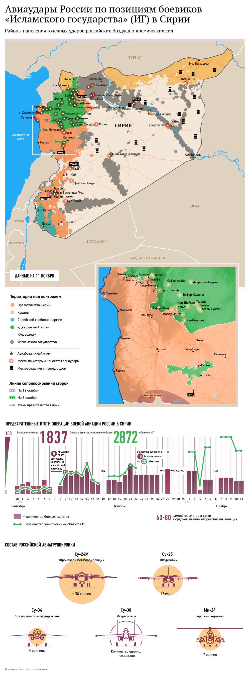 Авиаудары России по позициям боевиков «Исламского государства» (ИГ) в Сирии