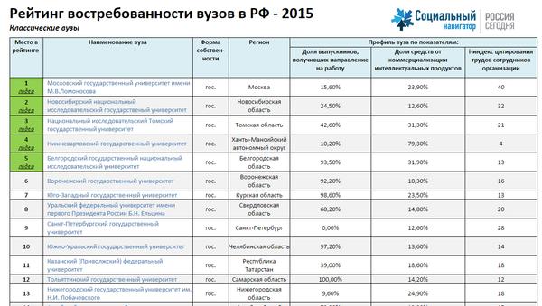 Рейтинг востребованности вузов в Рф - 2015. Классические вузы
