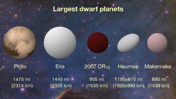 Размеры крупнейших карликовых планет Солнечной системы