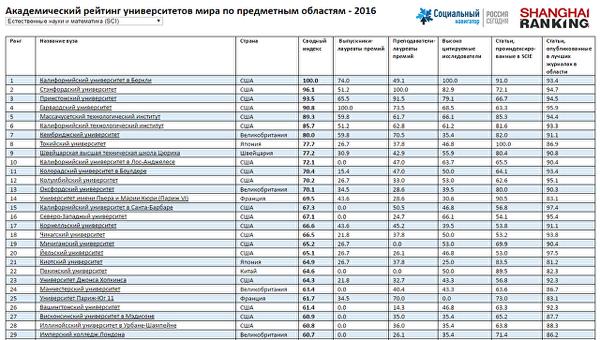 Академический рейтинг университетов мира по предметным областям - 2016