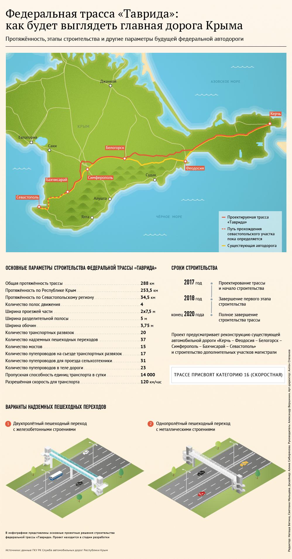 Трасса «Таврида»: как будет выглядеть главная дорога Крыма
