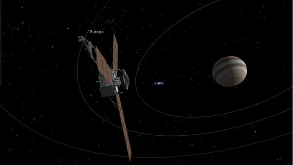Текущее положение зонда Juno