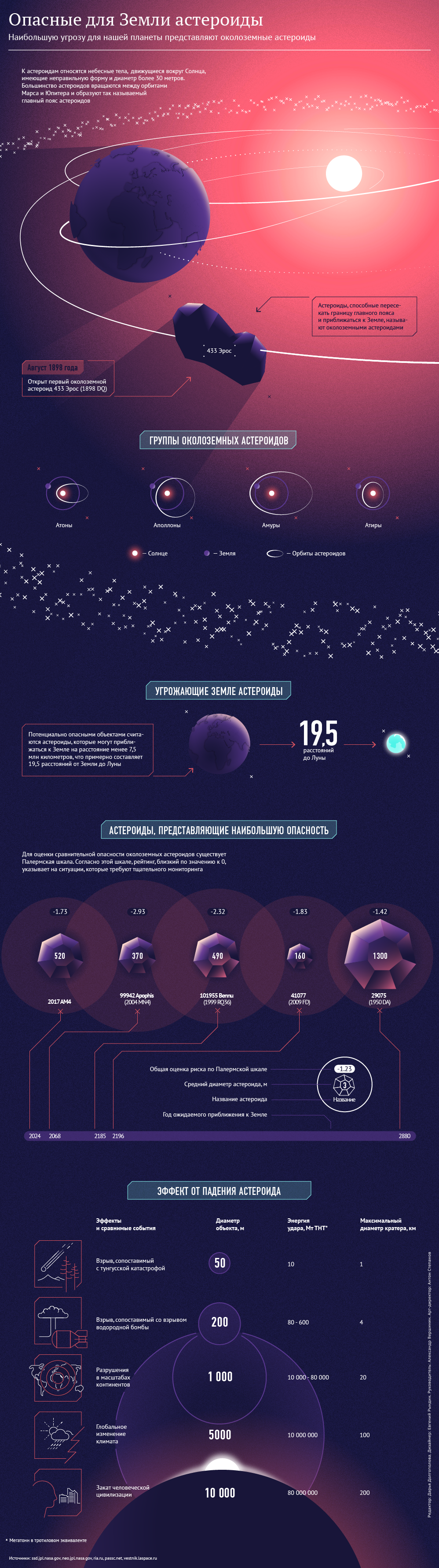 Опасные для Земли астероиды