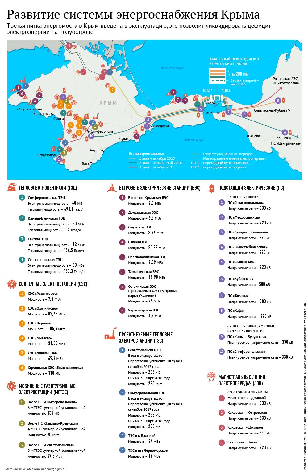 Развитие системы электроснабжения Крыма
