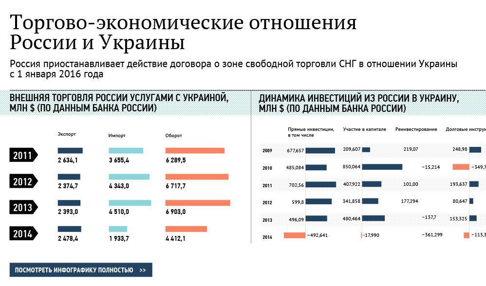 Торгово-экономические отношения России и Украины