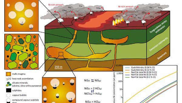 Схема выбросов никеля из пород Восточной Сибири 252 миллиона лет назад