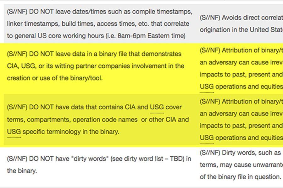Опубликованные WikiLeaks документы о работе ЦРУ