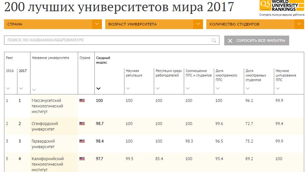 72f803494e4 200 лучших университетов мира в 2017 году - РИА Новости