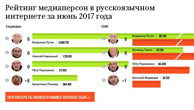 Рейтинг медиаперсон в русскоязычном интернете за июнь 2017 год