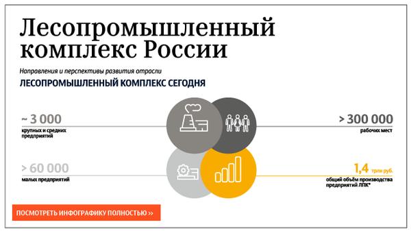 Лесопромышленный комплекс России