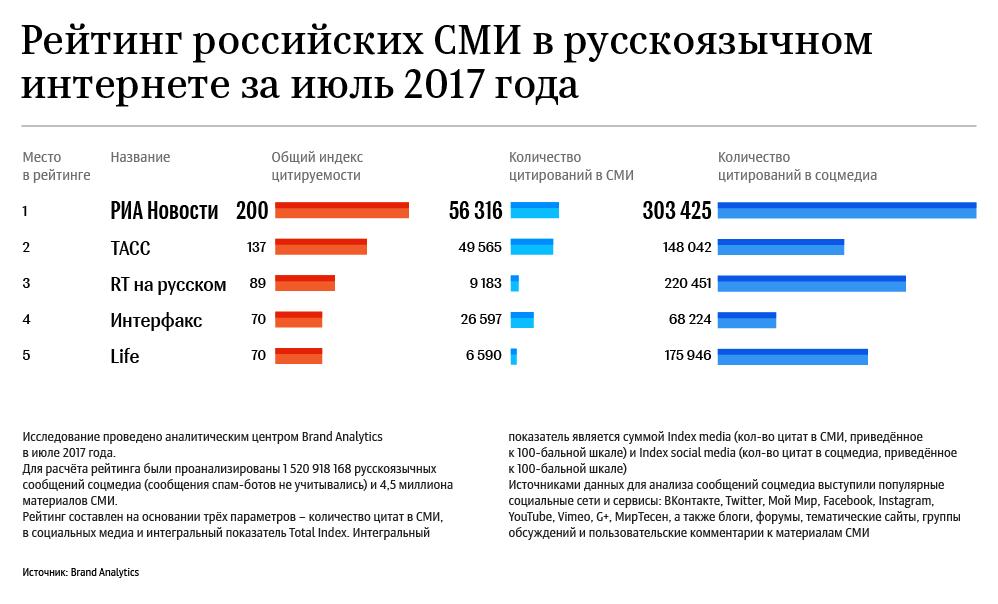 Рейтинг российских СМИ в русскоязычном интернете за июль 2017 года