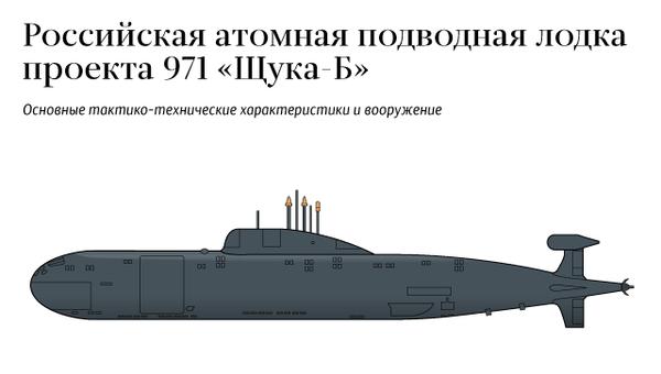 Российская атомная подводная лодка проекта 971 Щука-Б