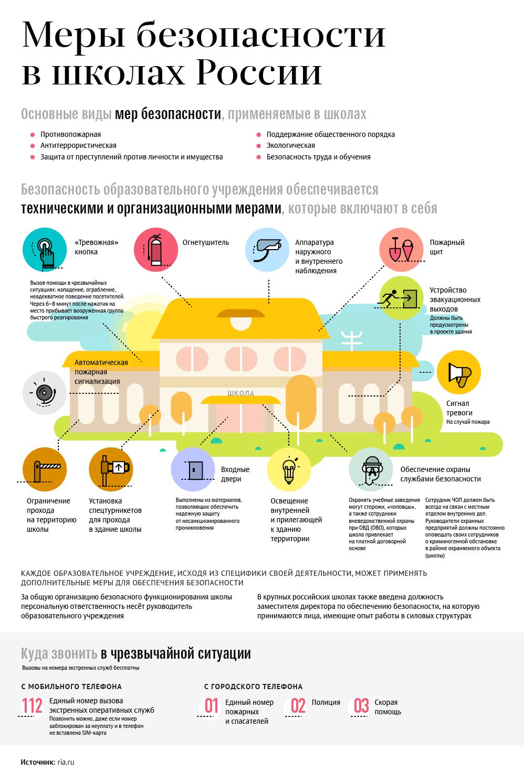 Меры безопасности в школах России