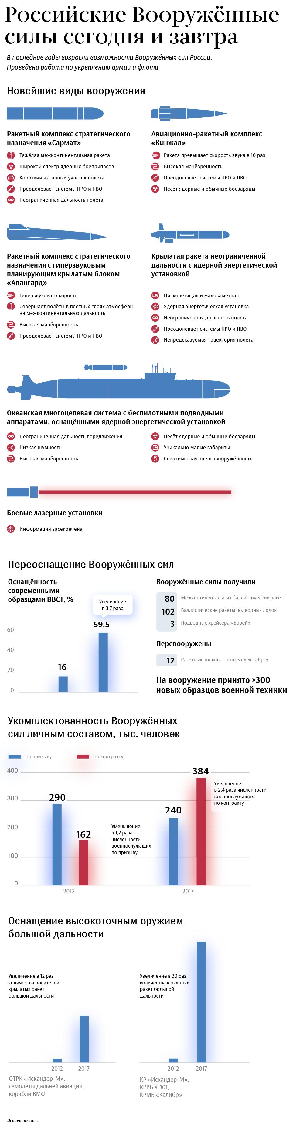 Российские Вооруженные силы сегодня и завтра