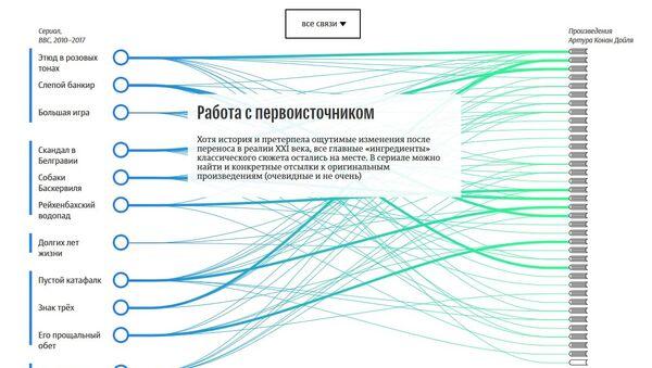 Инфографика Сколько Холмса в Шерлоке? дизайн-центра МИА Россия сегодня