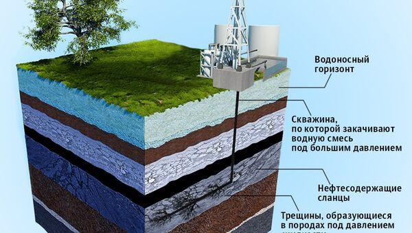 Схема гидроразрыва для добычи сланцевой нефти