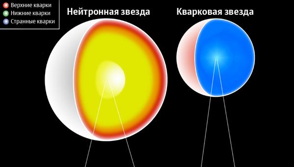 Нейтронная и Кварковая звезды