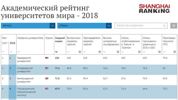 Академический рейтинг университетов мира - 2018