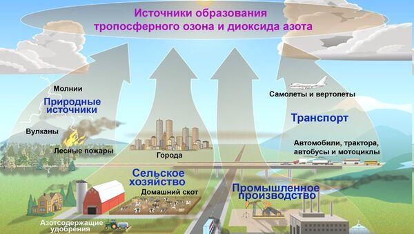 Основные источники образования тропосферного озона