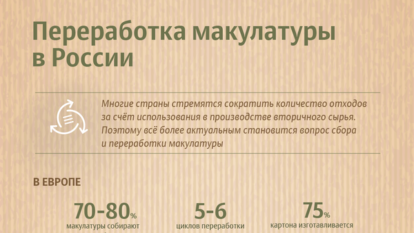 Переработка макулатуры в России