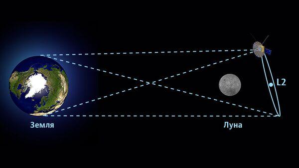 Орбита спутника, который видит и Землю, и обратную сторону Луны