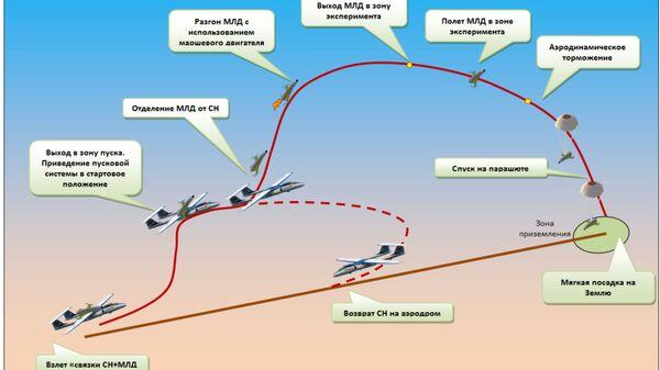 Схема полета МЛД