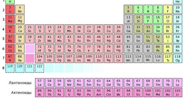 Прогноз новых элементов таблицы Менделеева