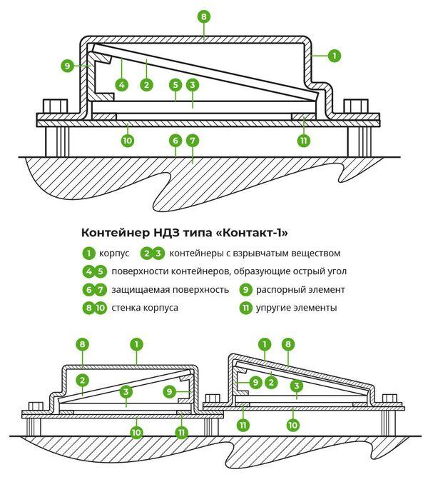 Устройство динамической защиты танка