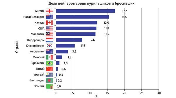Статистика по табачным изделиям продажа сигарет на рф оптом