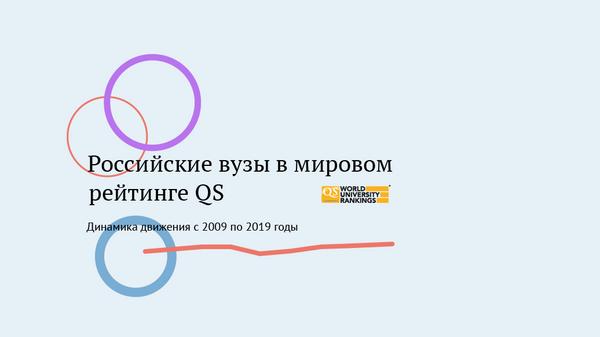 Российские вузы в мировом рейтинге QS - 2019