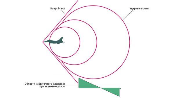 Ушли на второй круг. Ученые оценили попытки создать сверхзвуковой самолет