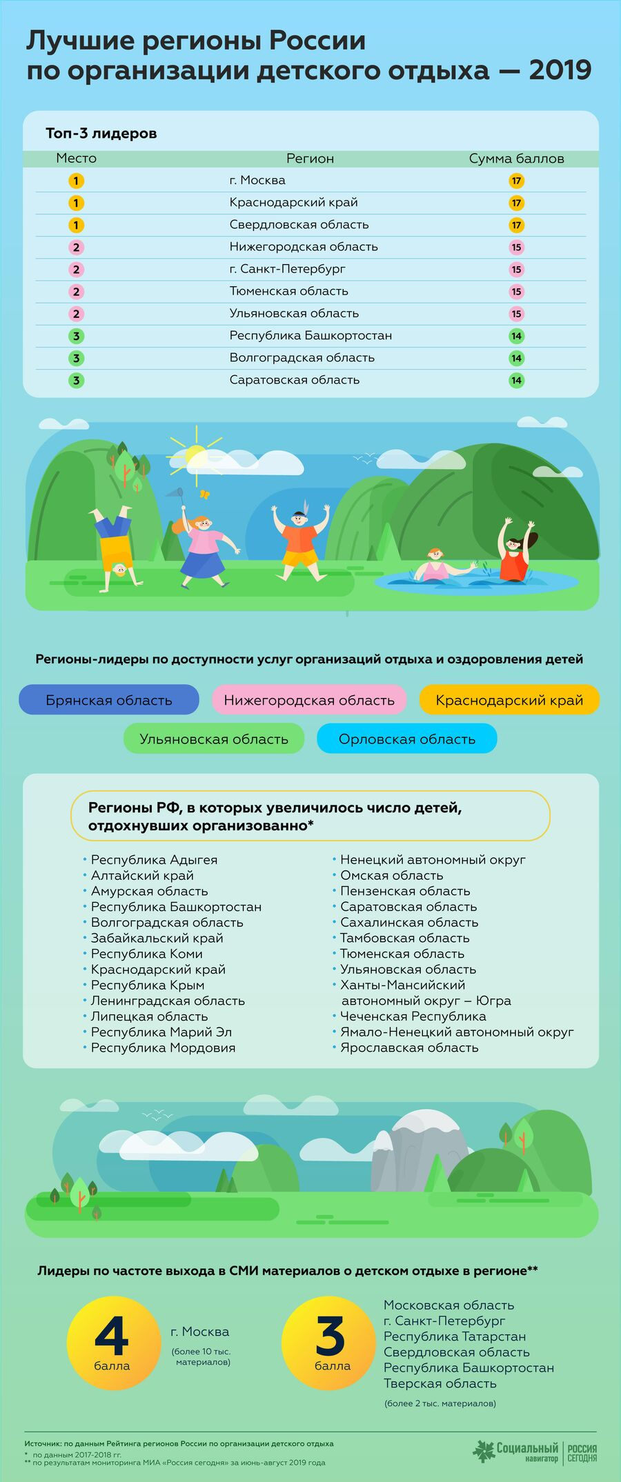 Лучшие регионы России по организации детского отдыха - 2019