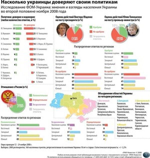 Насколько украинцы доверяют своим политикам