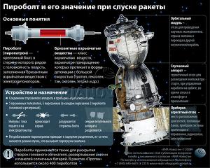 Пироболт и его значение при спуске ракеты