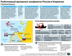 Рыболовство в Норвежское море: конфликты Норвегии и России
