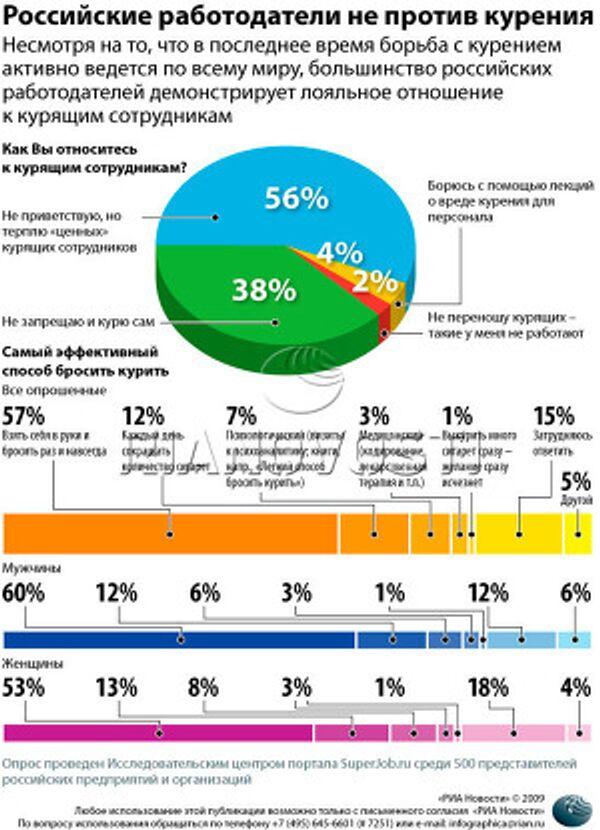 Российские работодатели не против курения