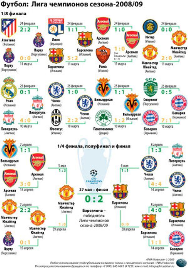 Итоговая таблица Лиги чемпионов сезона-2008/09