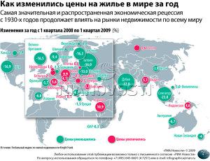 Как изменились цены на жилье в мире за год