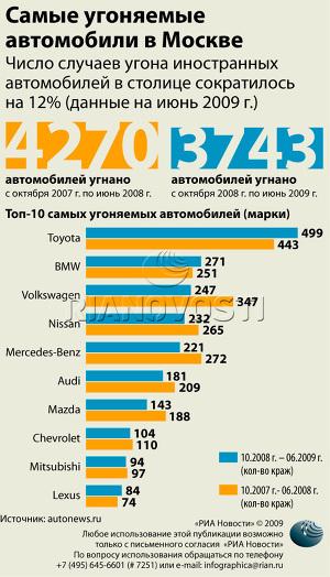 Самые угоняемые автомобили в Москве